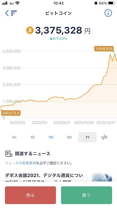 ビットコイン チャート